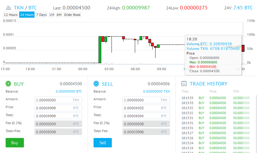 troll tkn coins cryptocurrency buy online